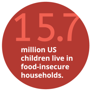 15.7 million US children live in food insecure households