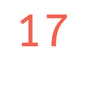 17% of Households with Kids Suffer from Food Insecurity