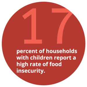 17 percent of households with children report a high rate of food insecurity